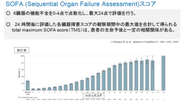 SOFAと死亡率の関係性